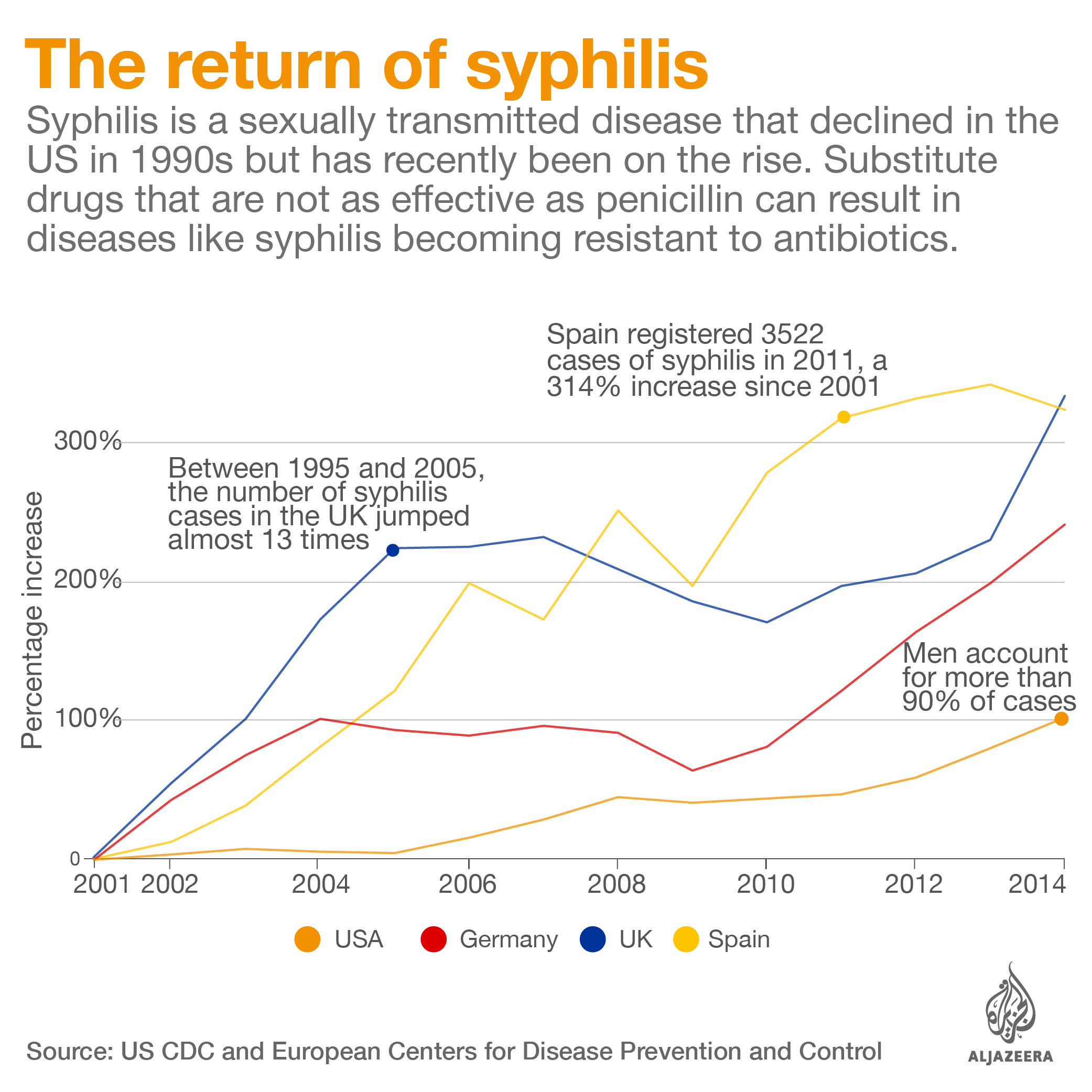 The return of syphilis