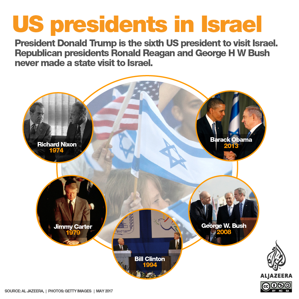 current us and israel relationship