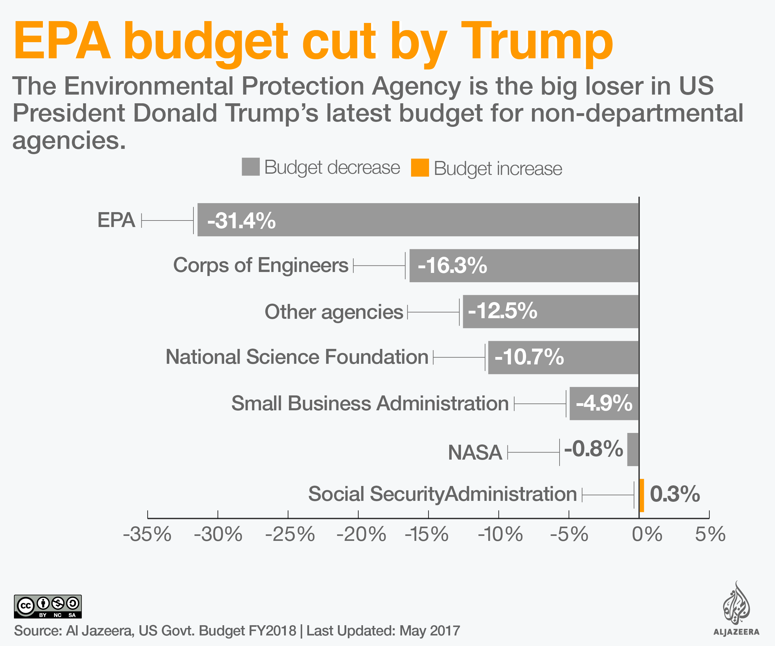 united states budget cut epa infographic