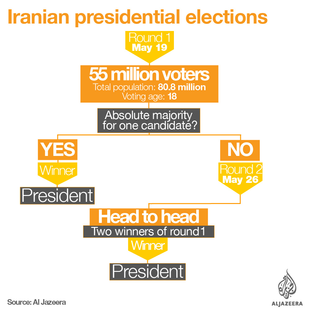 iran election explainer process