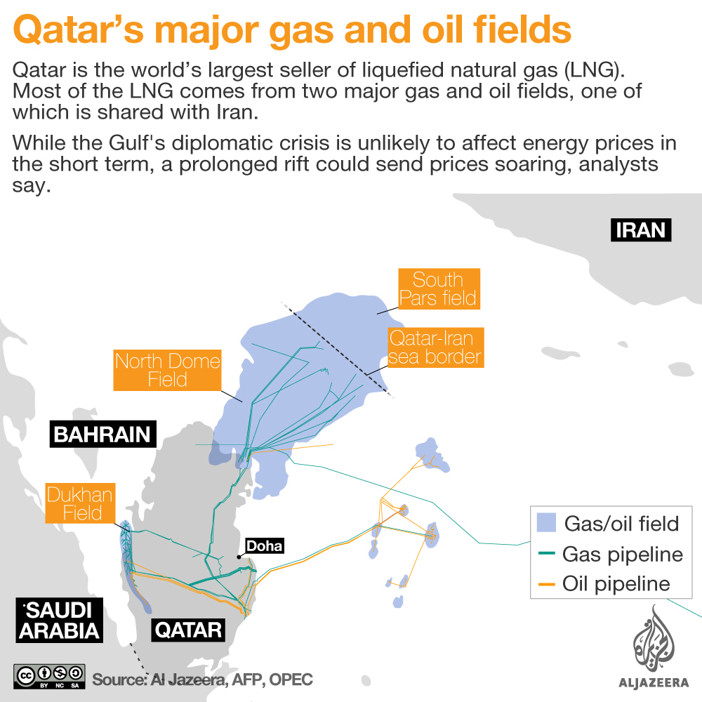 qatar gas oil field infographic