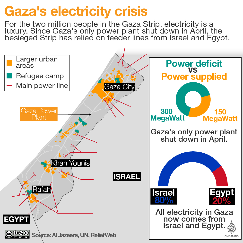 Gaza Power Cuts This Is The Worst It S Ever Been