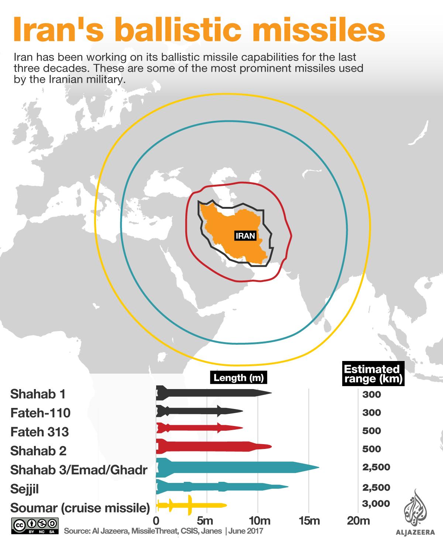 iran ballistic missiles infographic