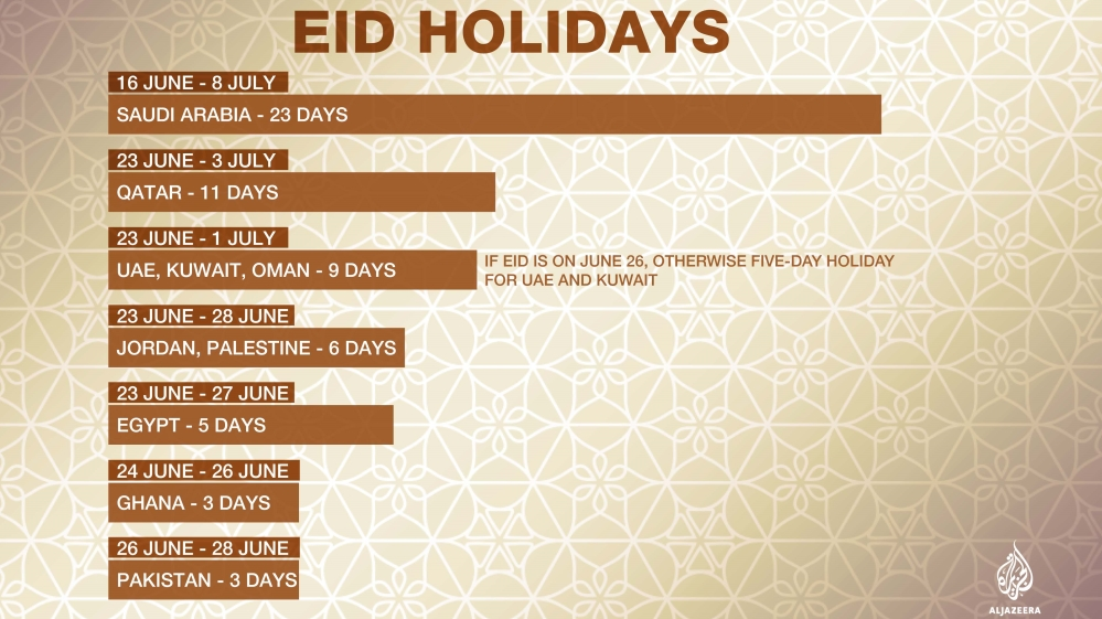 Eid Al-Fitr Holiday: How Many Days Is It By Country