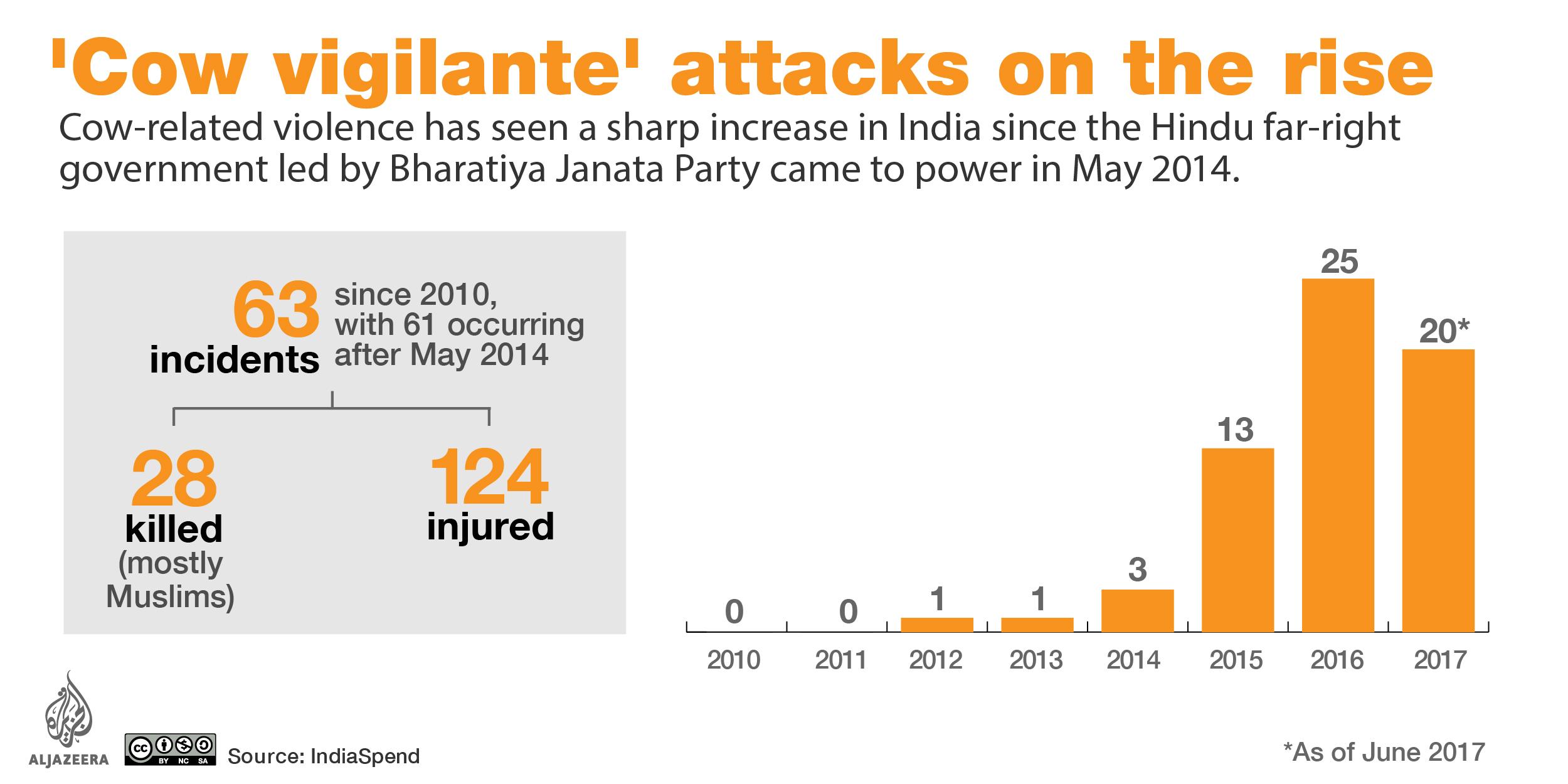 Cow vigilante attacks in India
