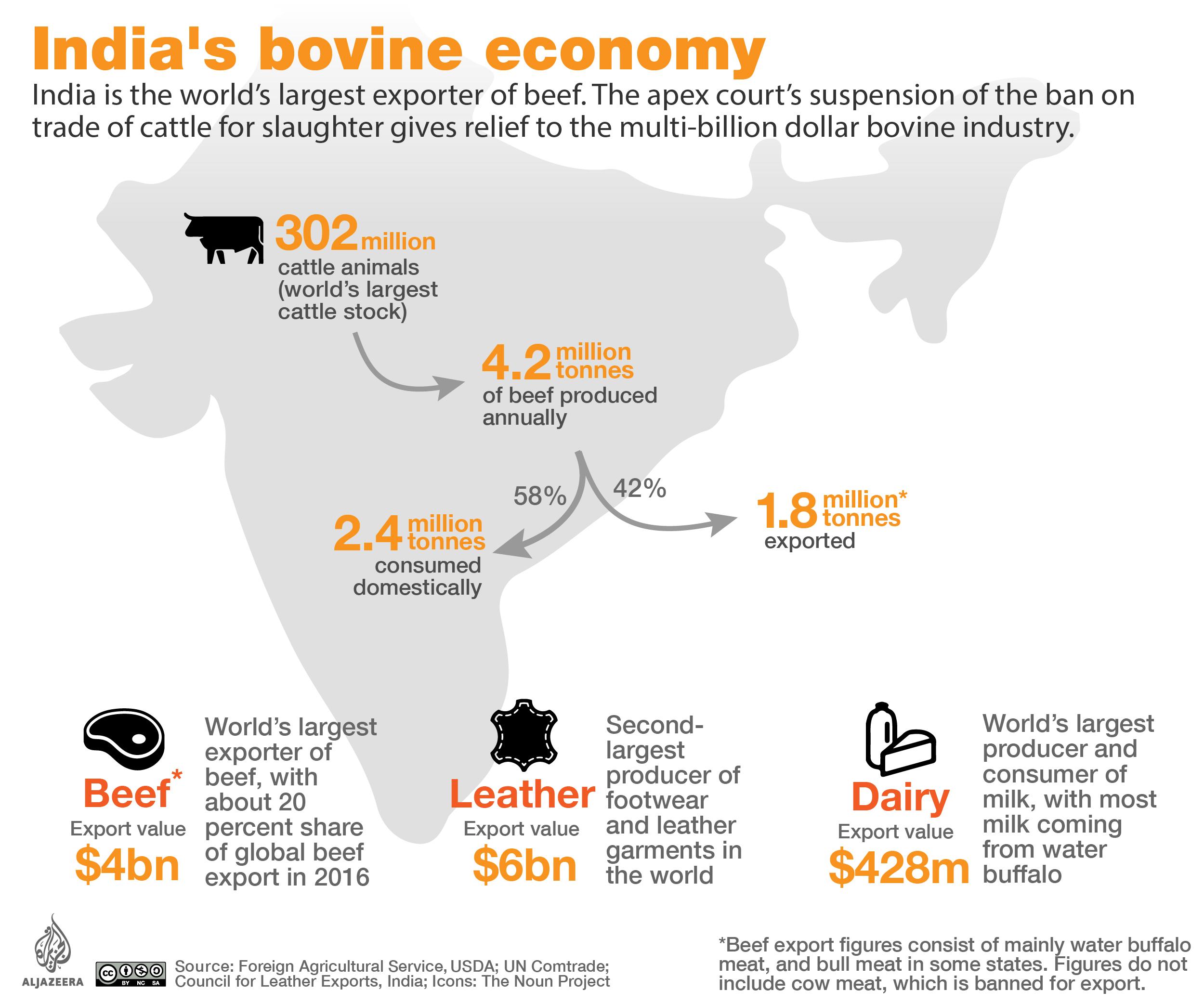 India's bovine economy