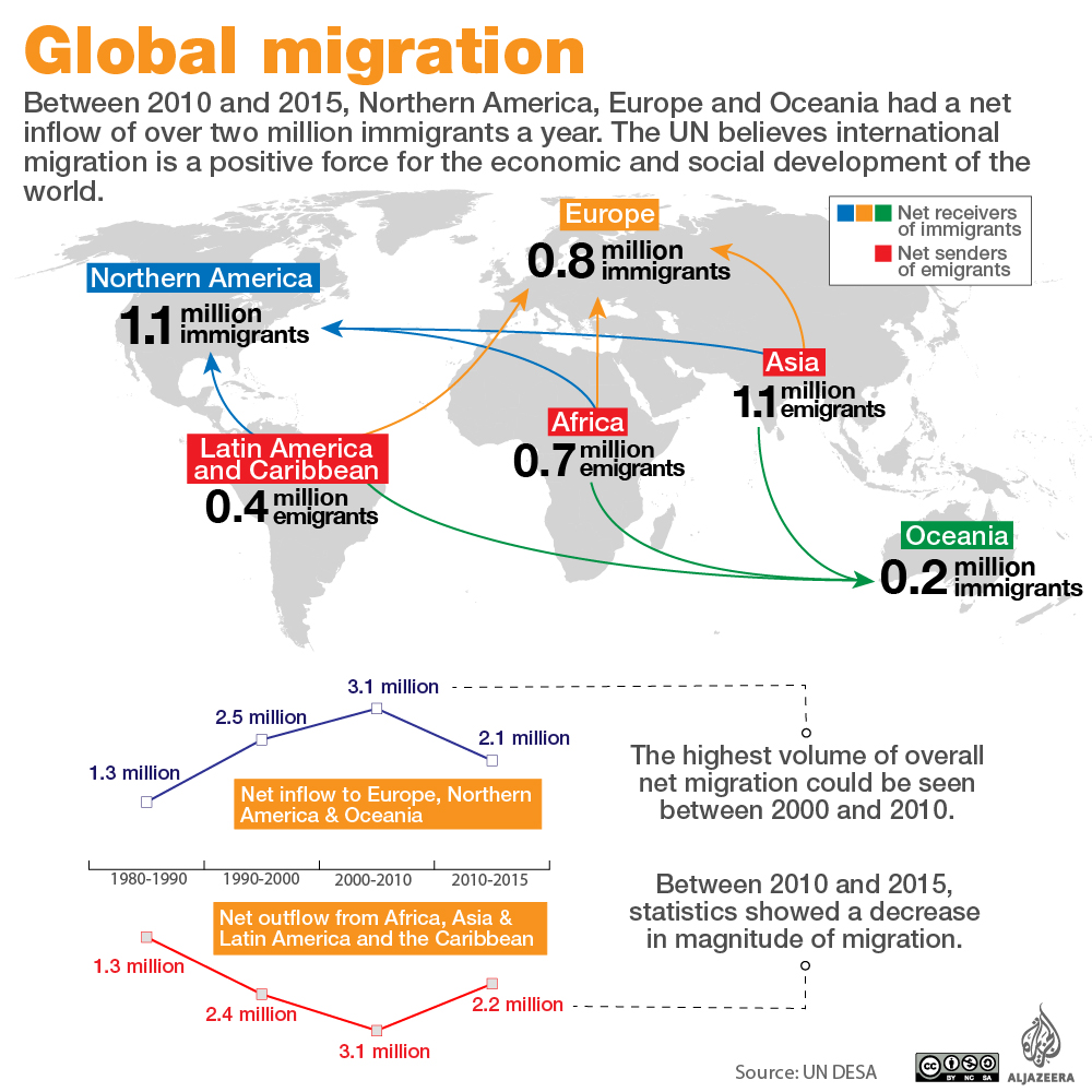 international migration The oecd has published their latest report into international migration which countries are home to the most immigrants and which countries do they come from.