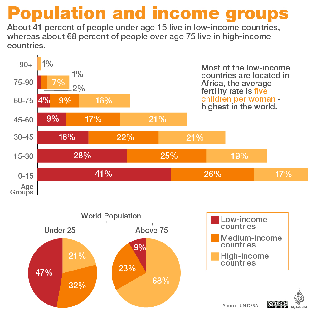 Population and income groups