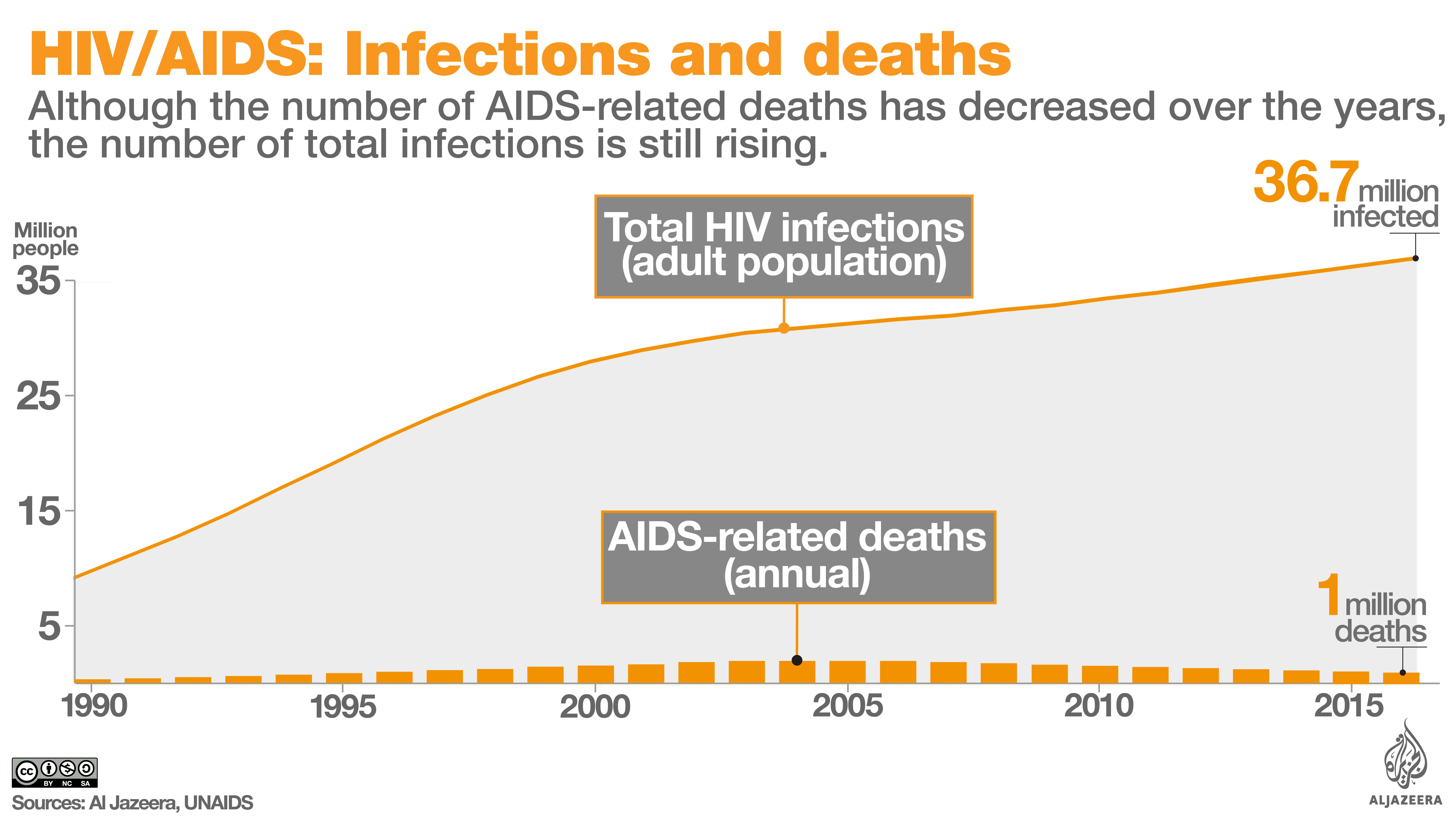 HIV AIDS 2017
