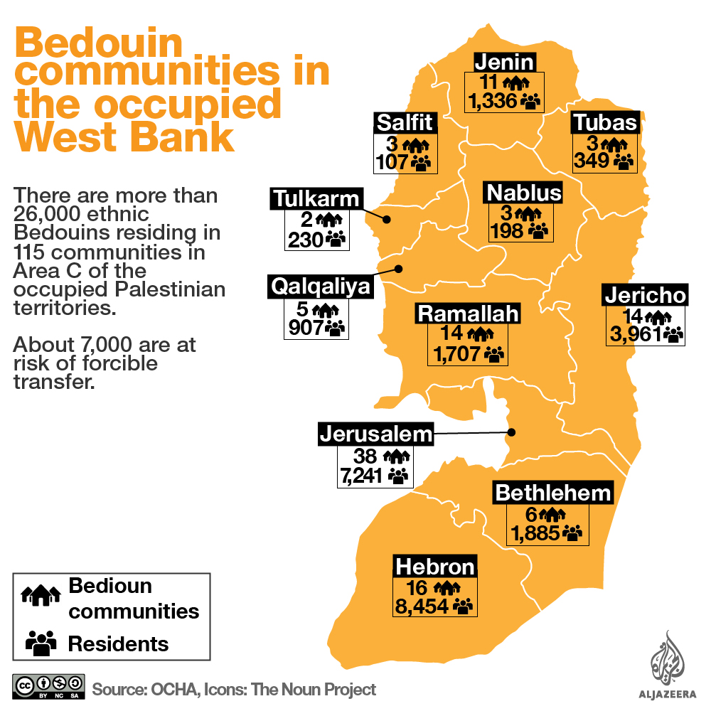 palestinian bediouins west bank area c infographic