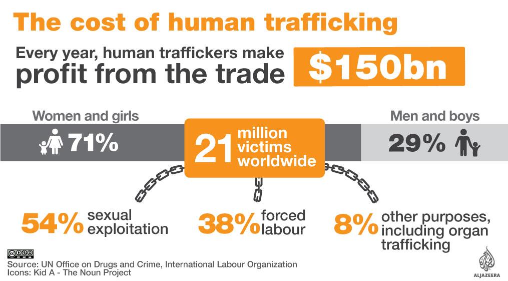 Human Trafficking 2017