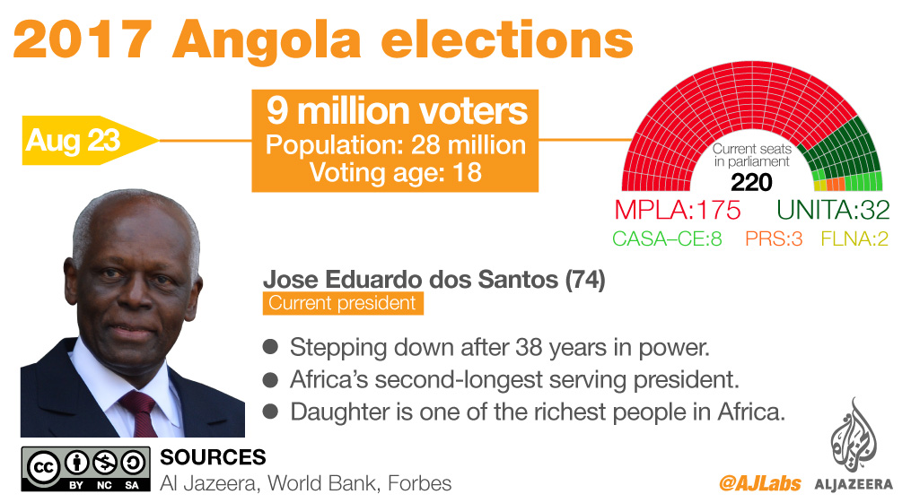 Image result for ANGOLA ELECTIONS