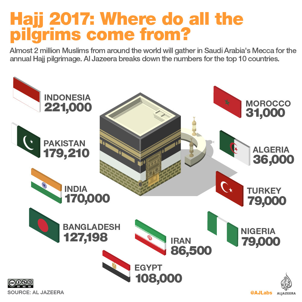 Hajj 2017: An in-depth look at the sacred journey     Al ...