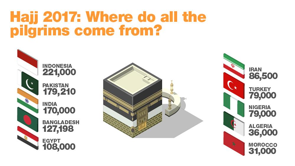 Hajj 2017: Why, when and how? | Hajj 2017 News | Al Jazeera