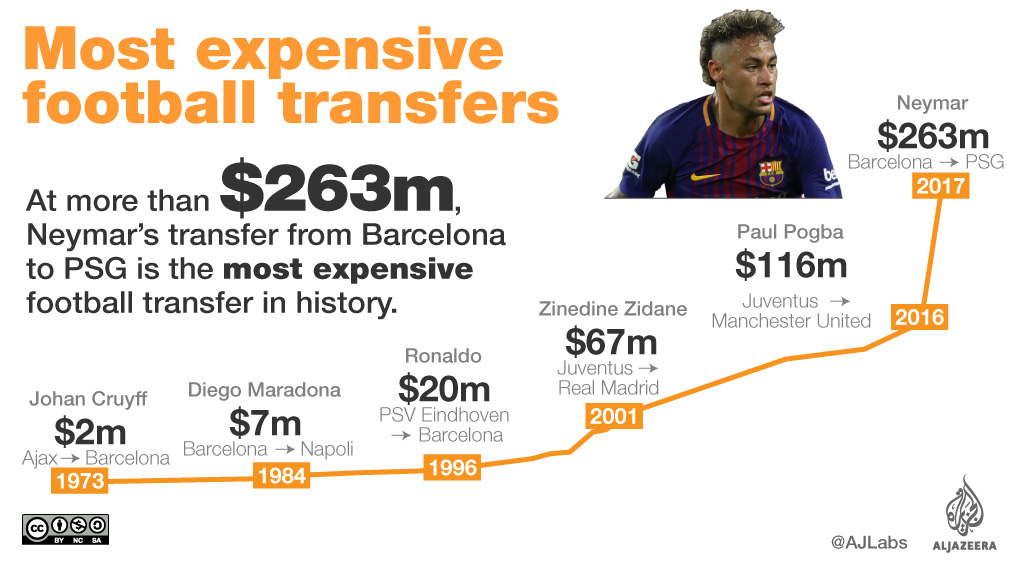 Neymar signs PSG deal to complete world record transfer ...