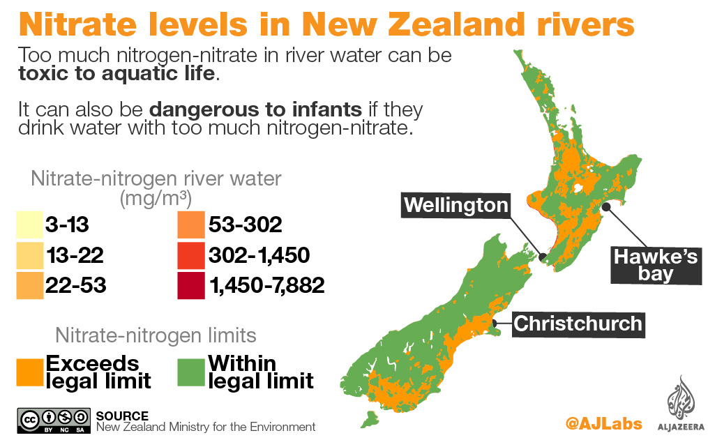 What is the problem with New Zealand's water sources? | New