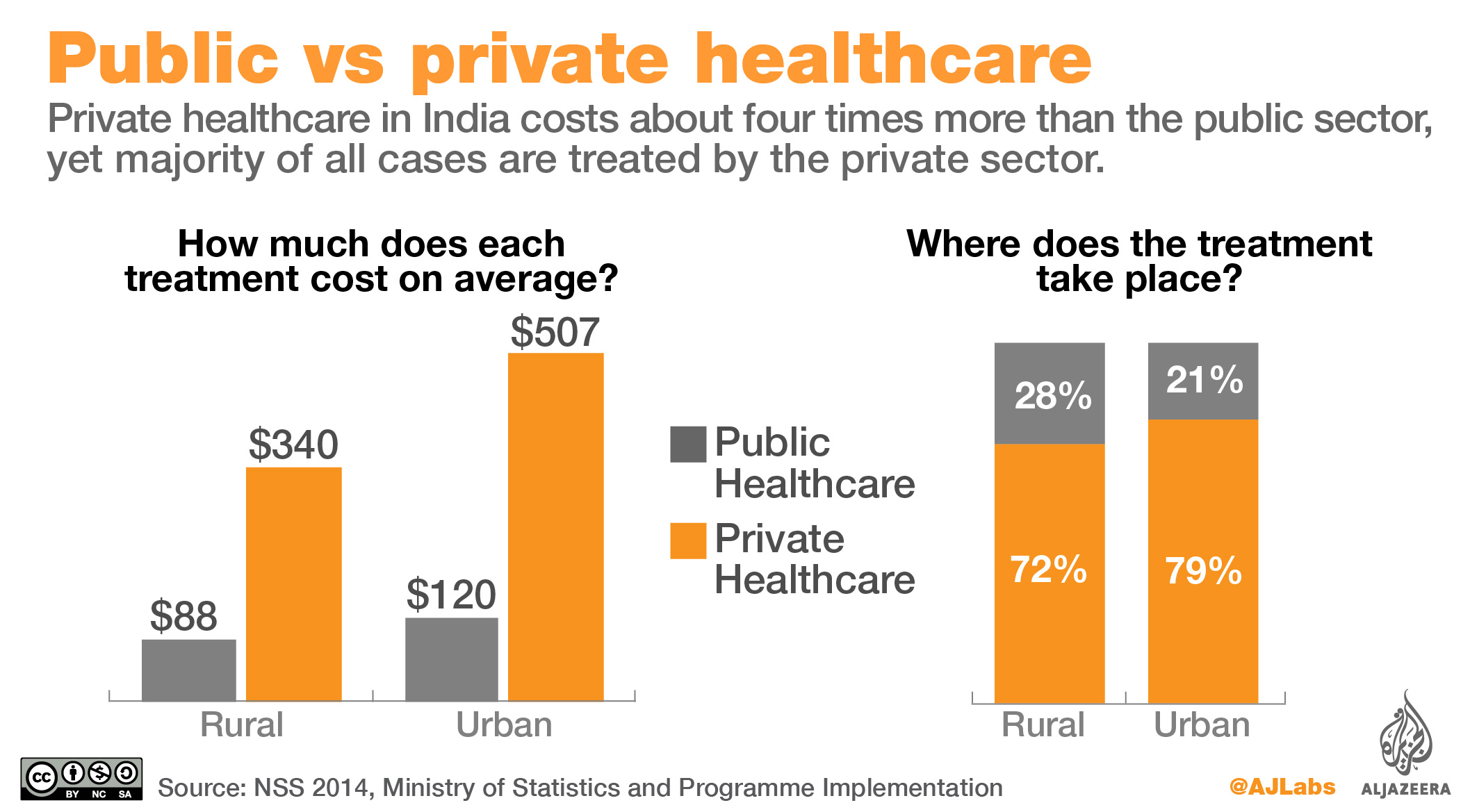 health care system private or public Public policy views the health-care crisis as of public health and private health in the health-care system or a greater role for private.