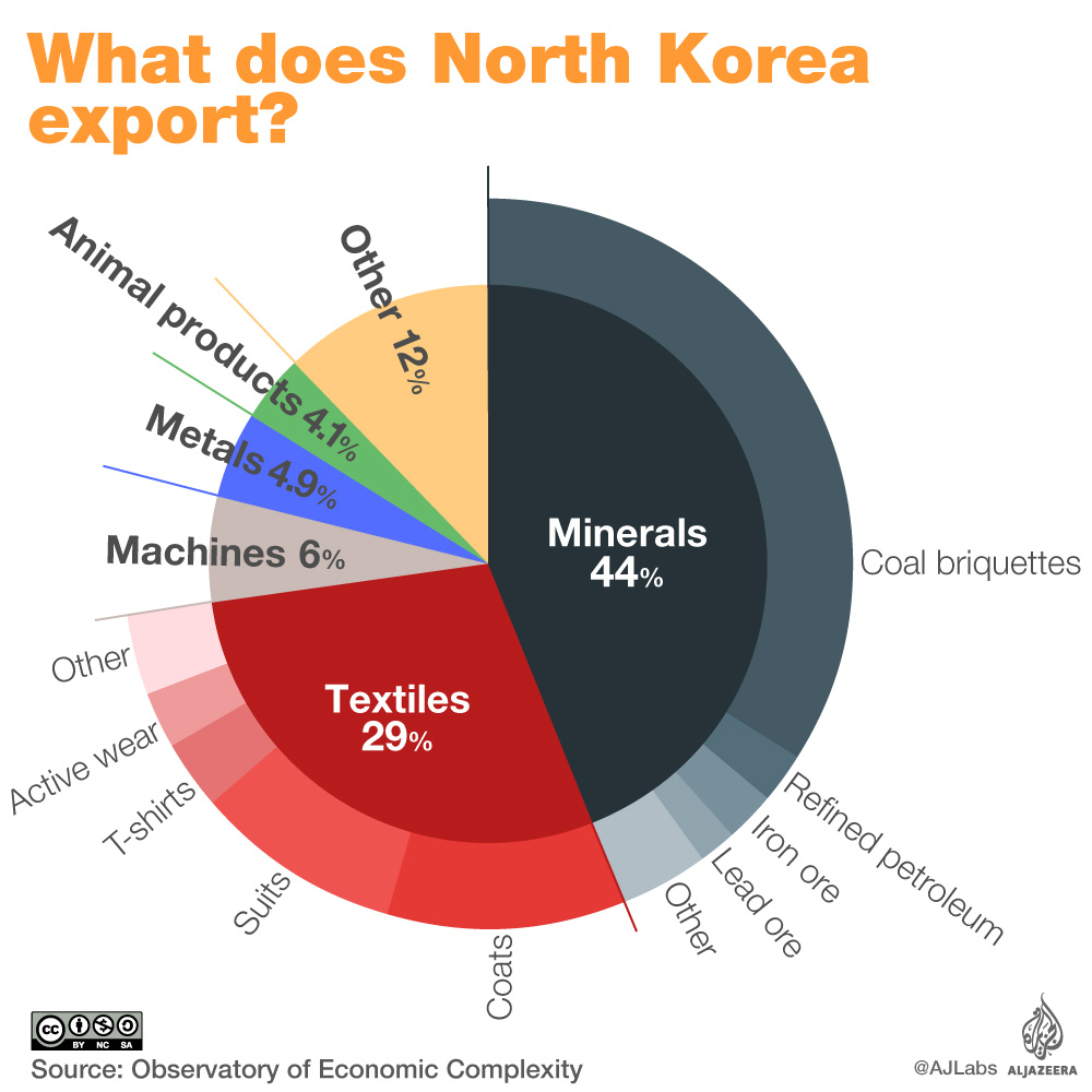 infographic north korea export products