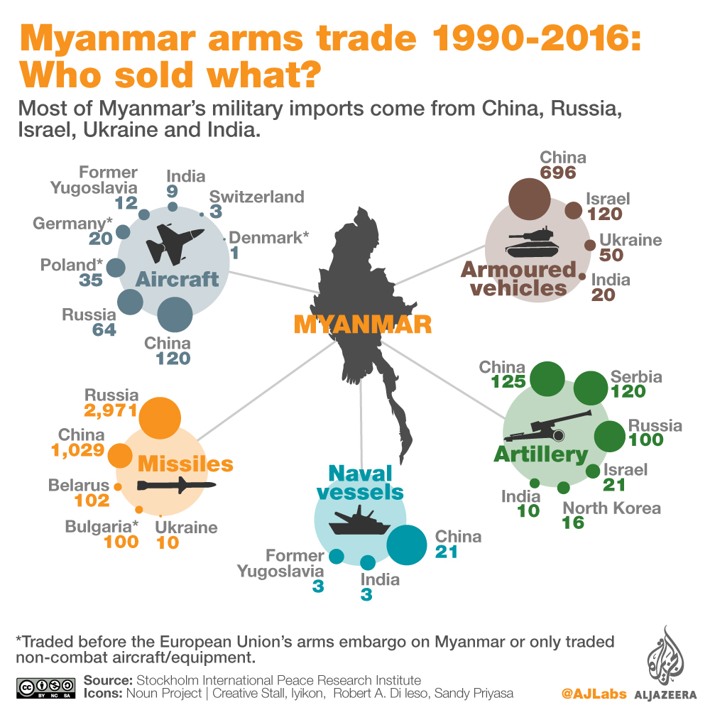 Who is selling weapons to Myanmar? | | Al Jazeera