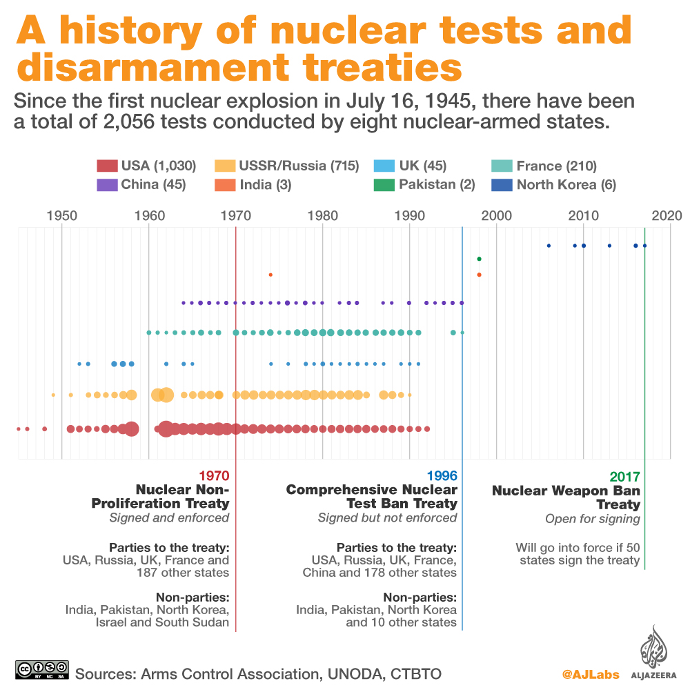Nuclear tests history