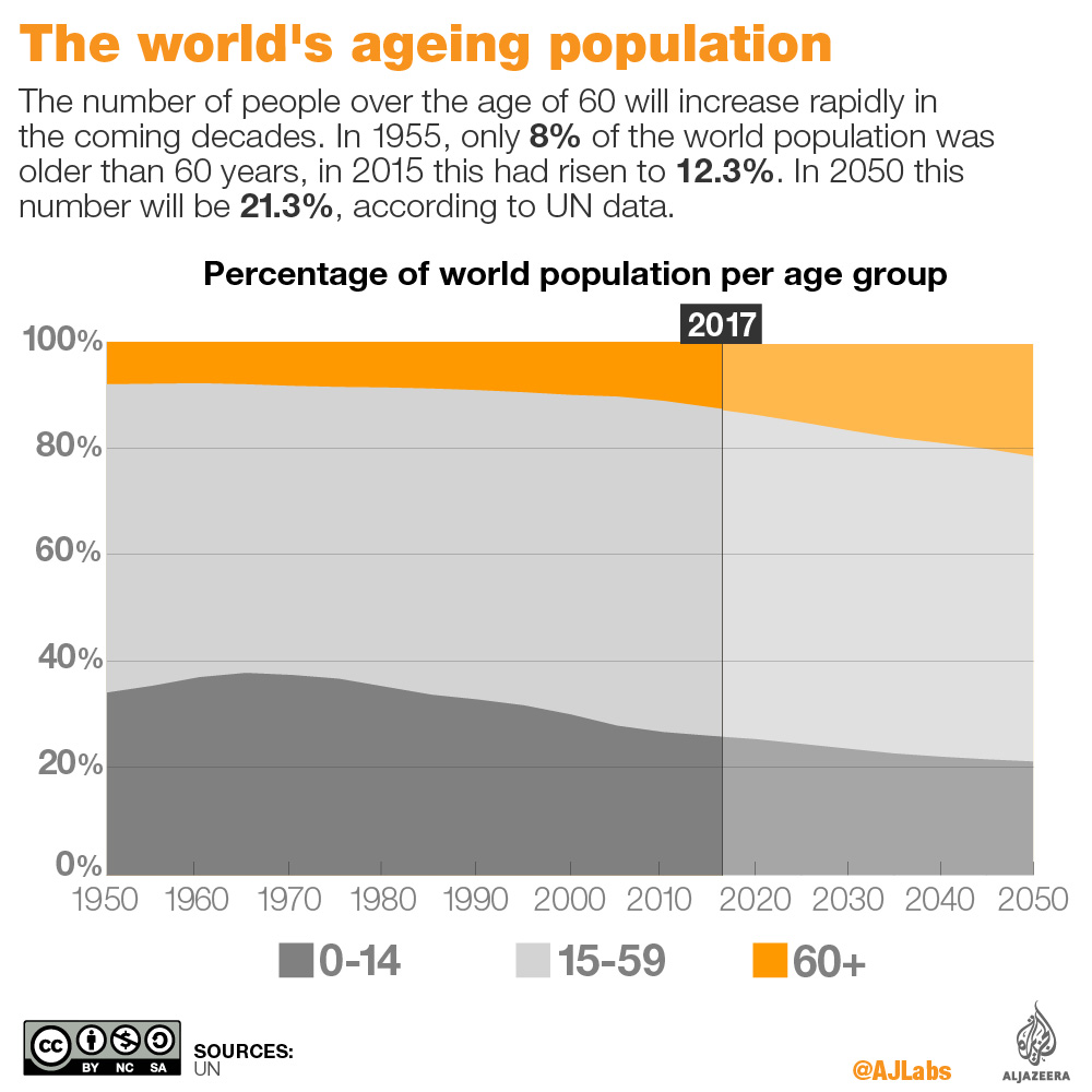 the world's ageing population infographic