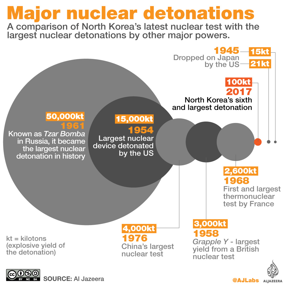 Largest nuclear detonations around the world - North Korea