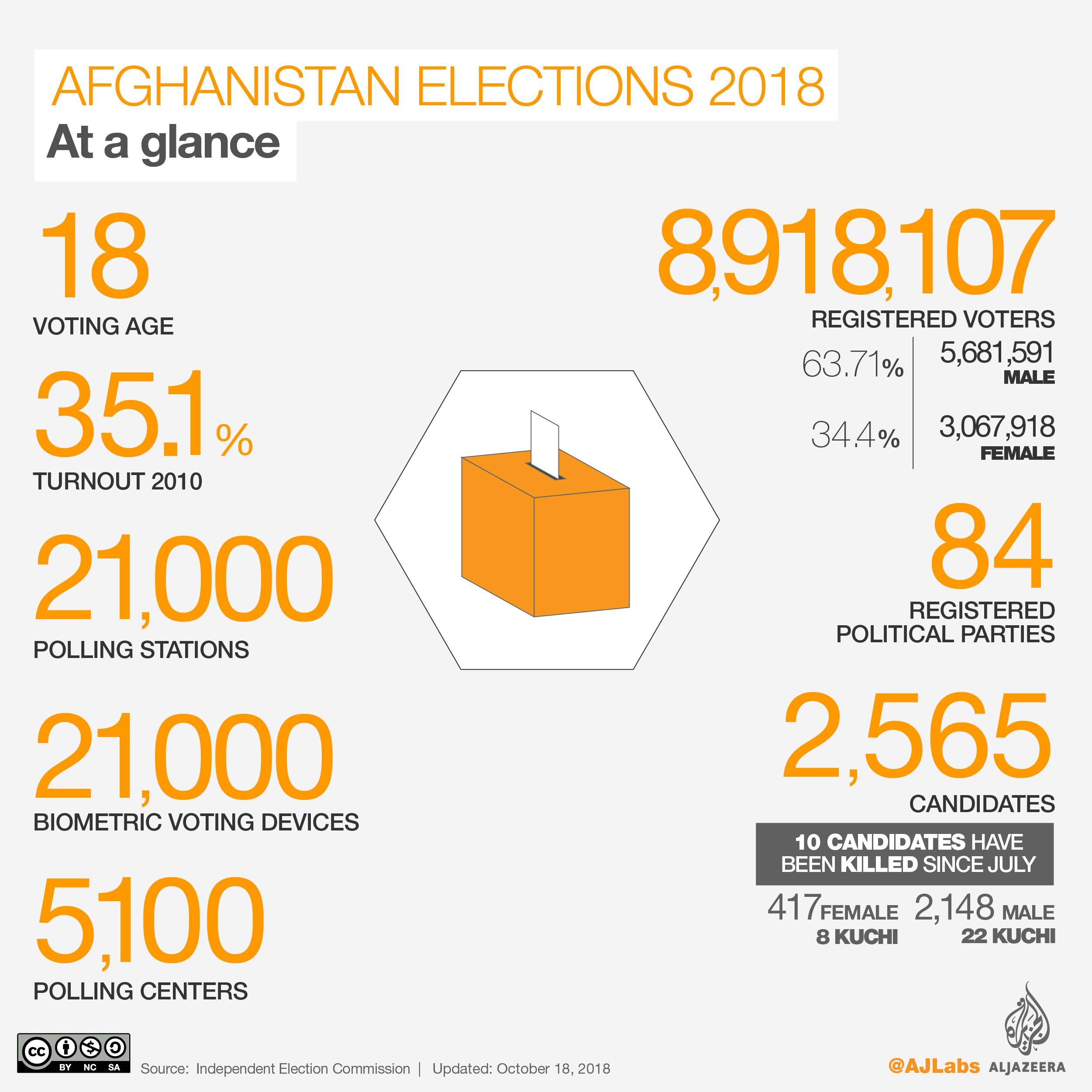 Understanding Afghanistan's elections 2018 | | Al Jazeera