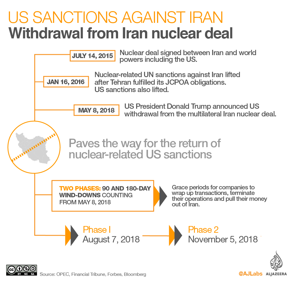 US issues exceptions as sanctions on Iran loom | Iran News | Al Jazeera