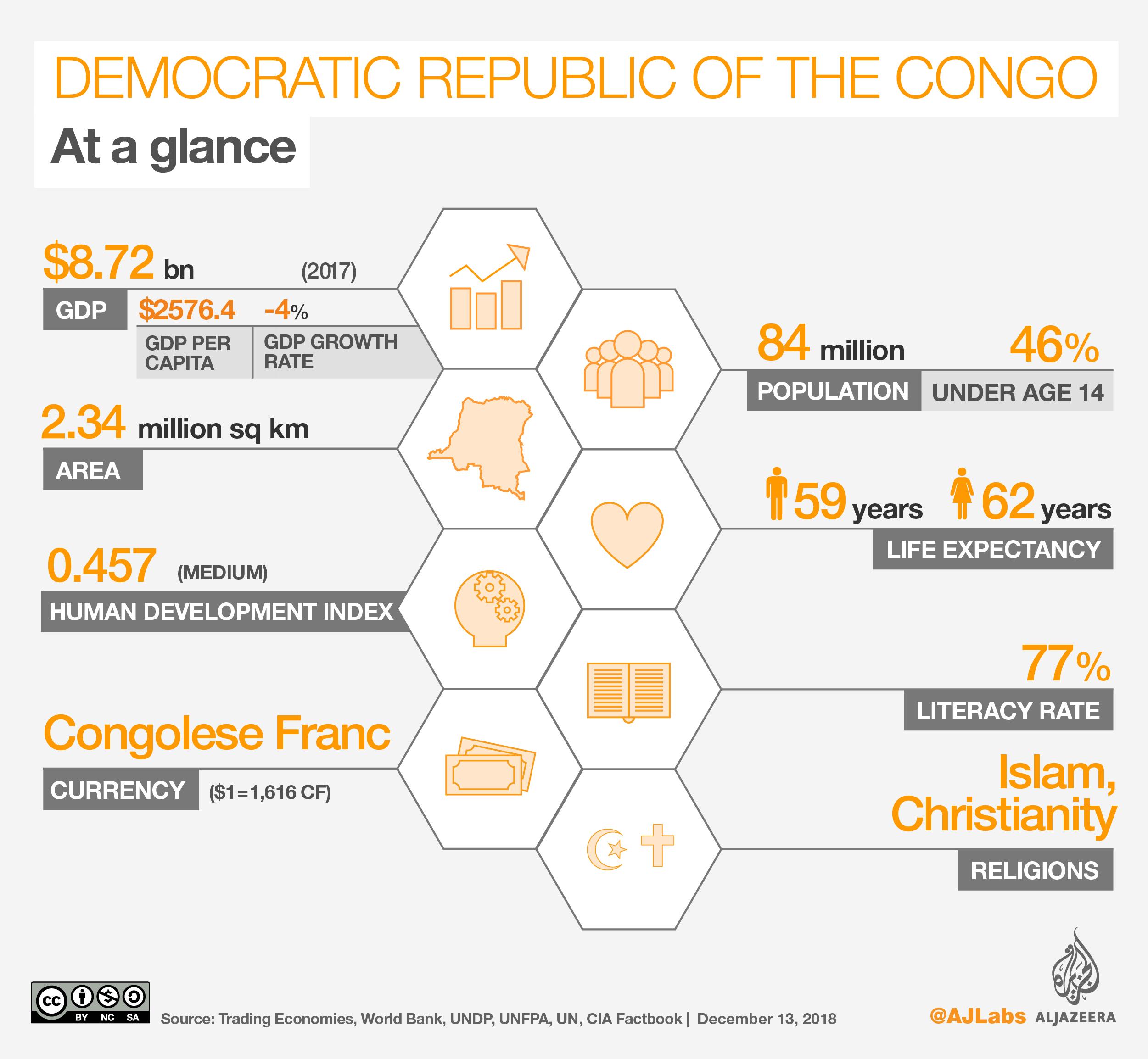 Democratic Republic of the Congo: Elections 2018 | DR Congo