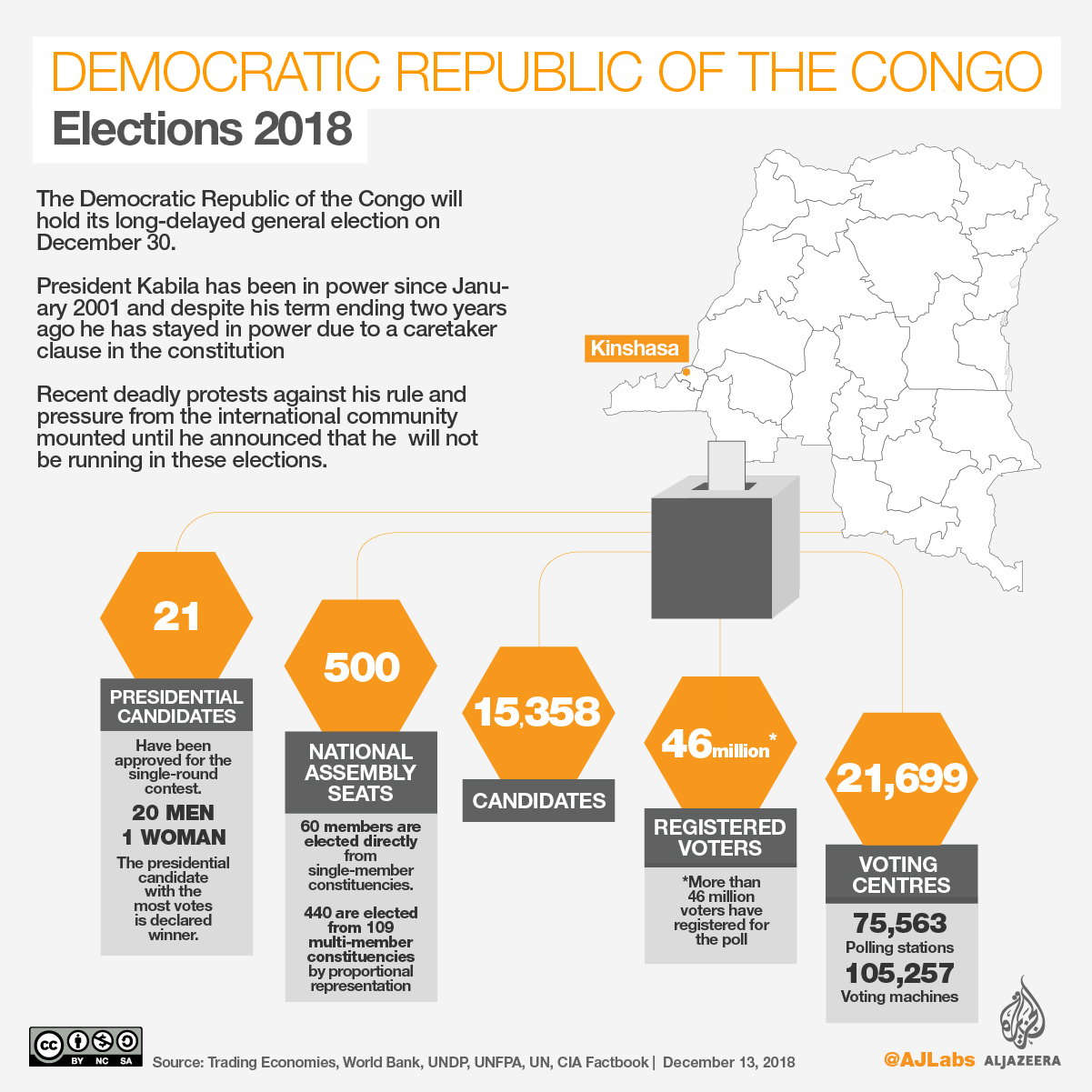 Risk of fresh tensions as Congo delays announcing results of presidential election