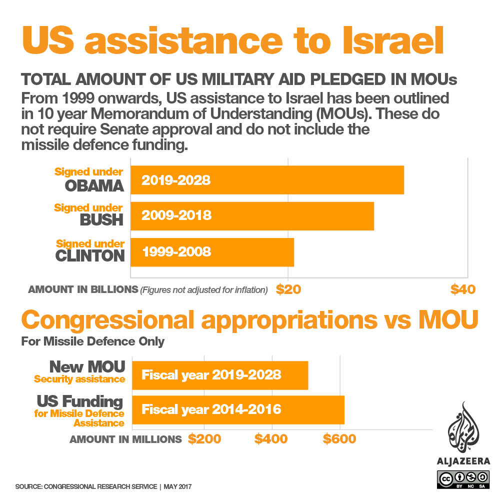 It Included A Record 38bn Deal To Provide Israel With Military Istance Over 10 Year Period The Largest Such Agreement Ever By Us Any Other