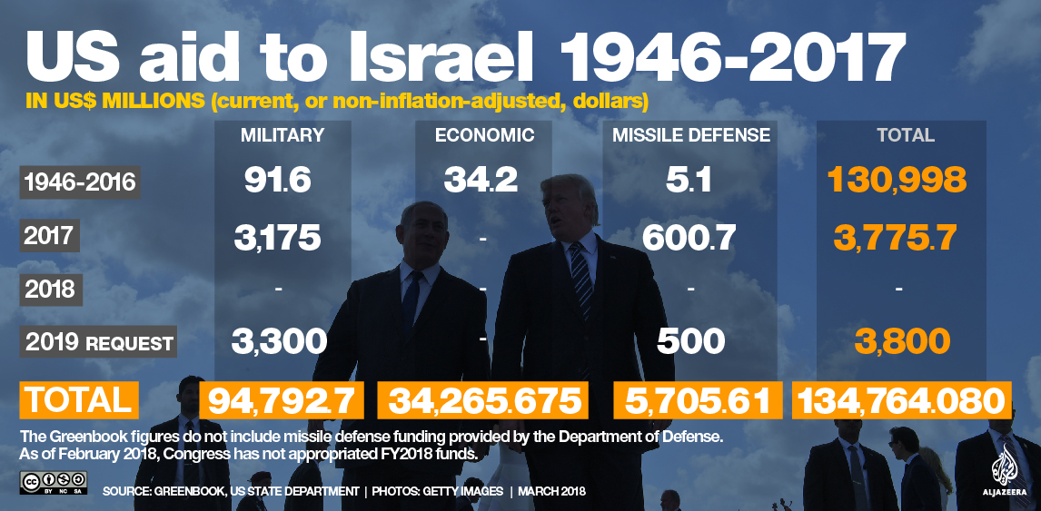 Congratulate, the Us foreign aid israel remarkable