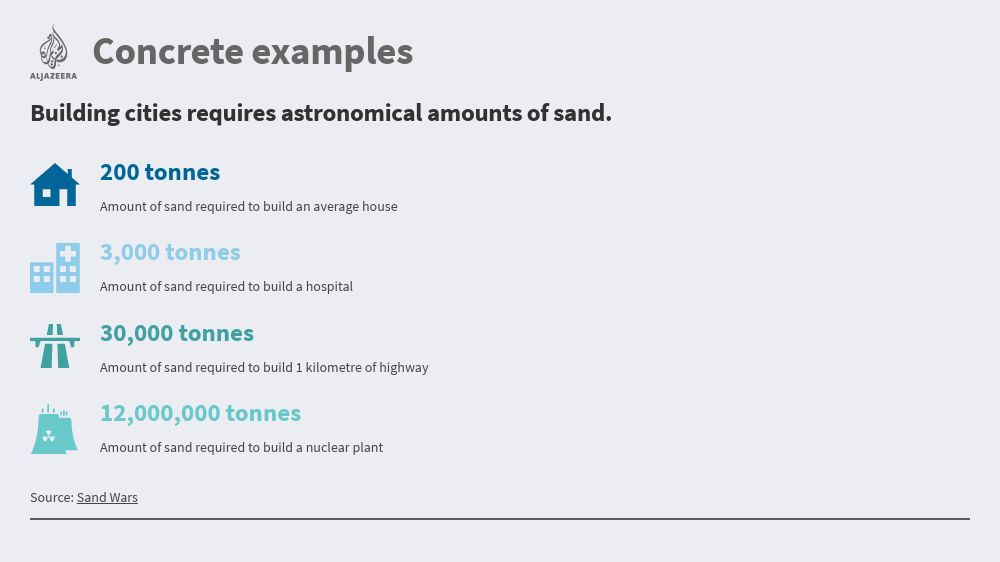 Running out of sand: in numbers | Business & Economy | Al