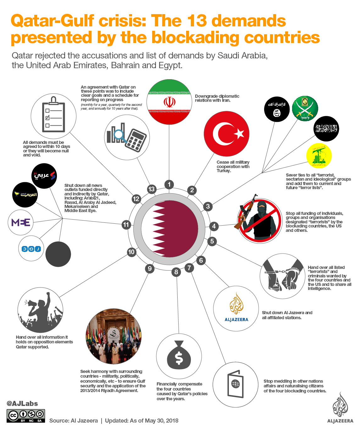 Understanding the blockade against Qatar | Qatar | Al Jazeera