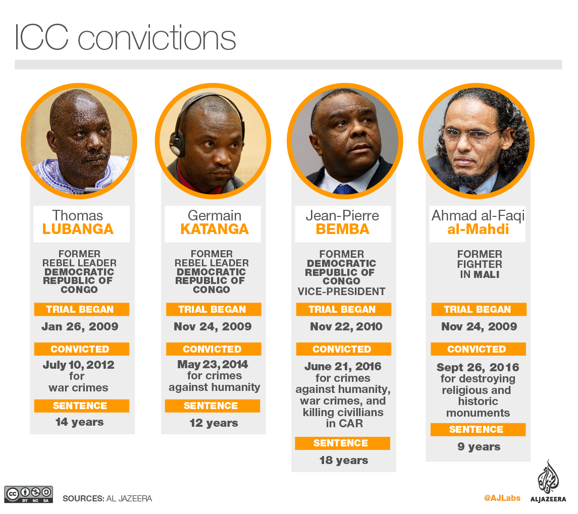 ICC overturns ex-Congo VP Bemba's war crime convictions