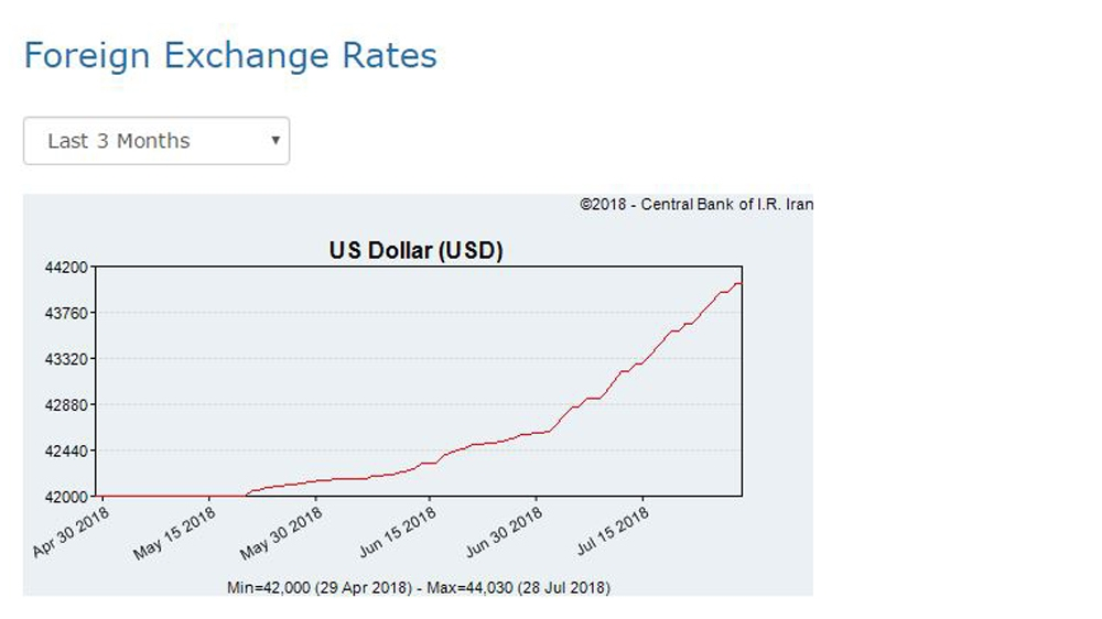 Iran's rial plummets to record low as USA sanctions loom