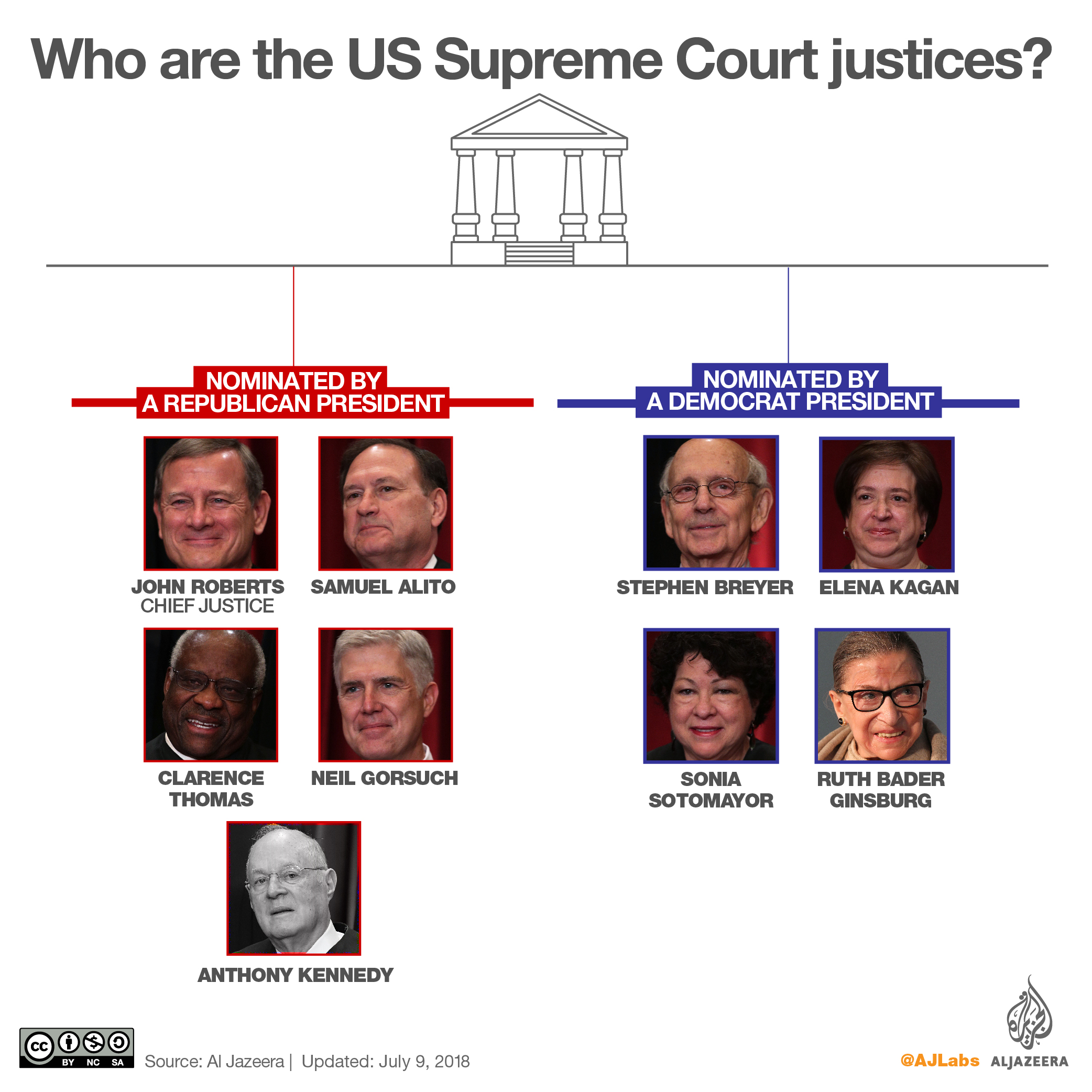 Trump Picks Brett Kavanaugh For Us Supreme Court What To Know Website Links United States Courts Who Are The Other Justices