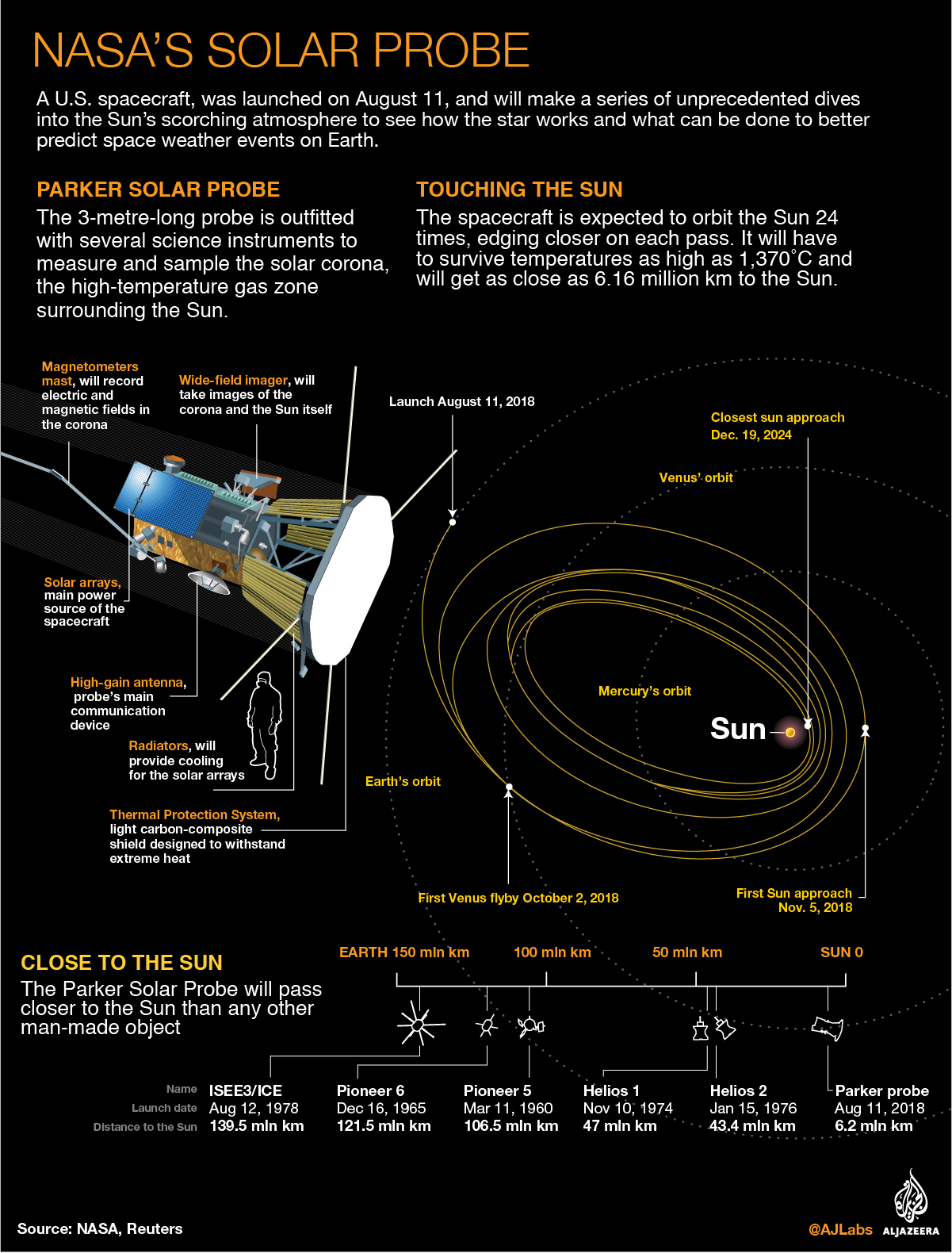 nasa probe blasts off to study sun at close range nasa news al