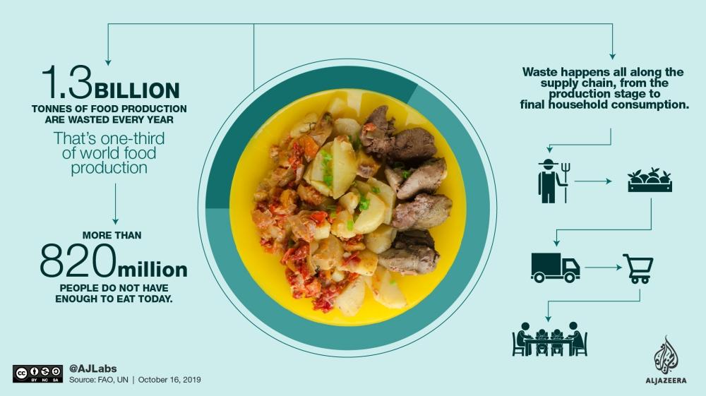food waste by AJLabs