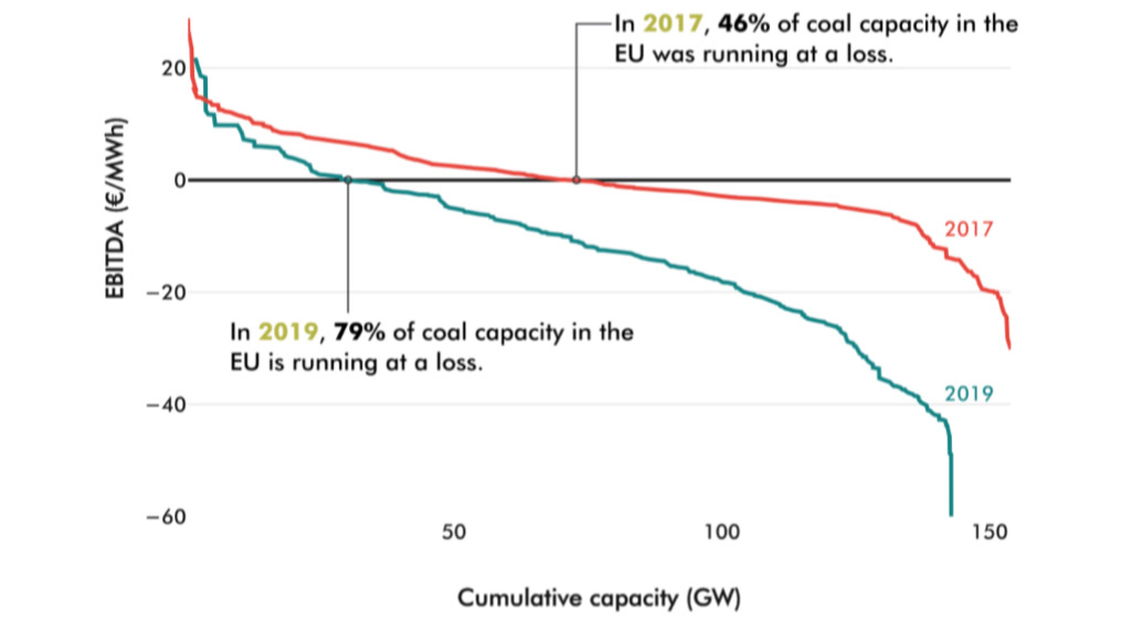 Coal loss graphic