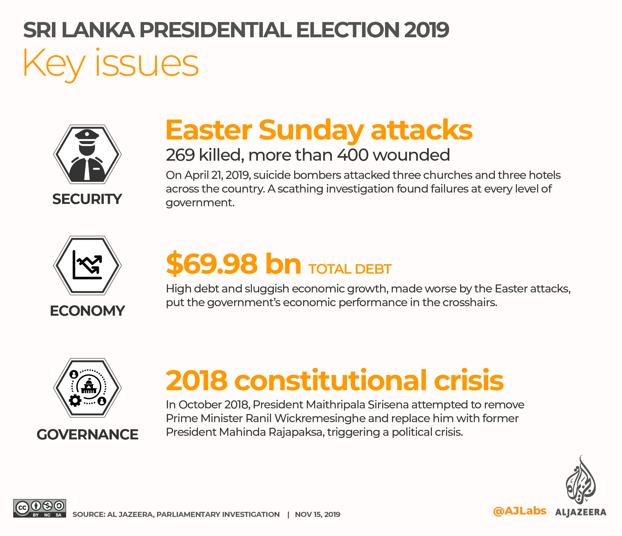 INTERACTIVE: SRI LANKA PRESIDENTIAL ELECTION 2019 - Key Issues