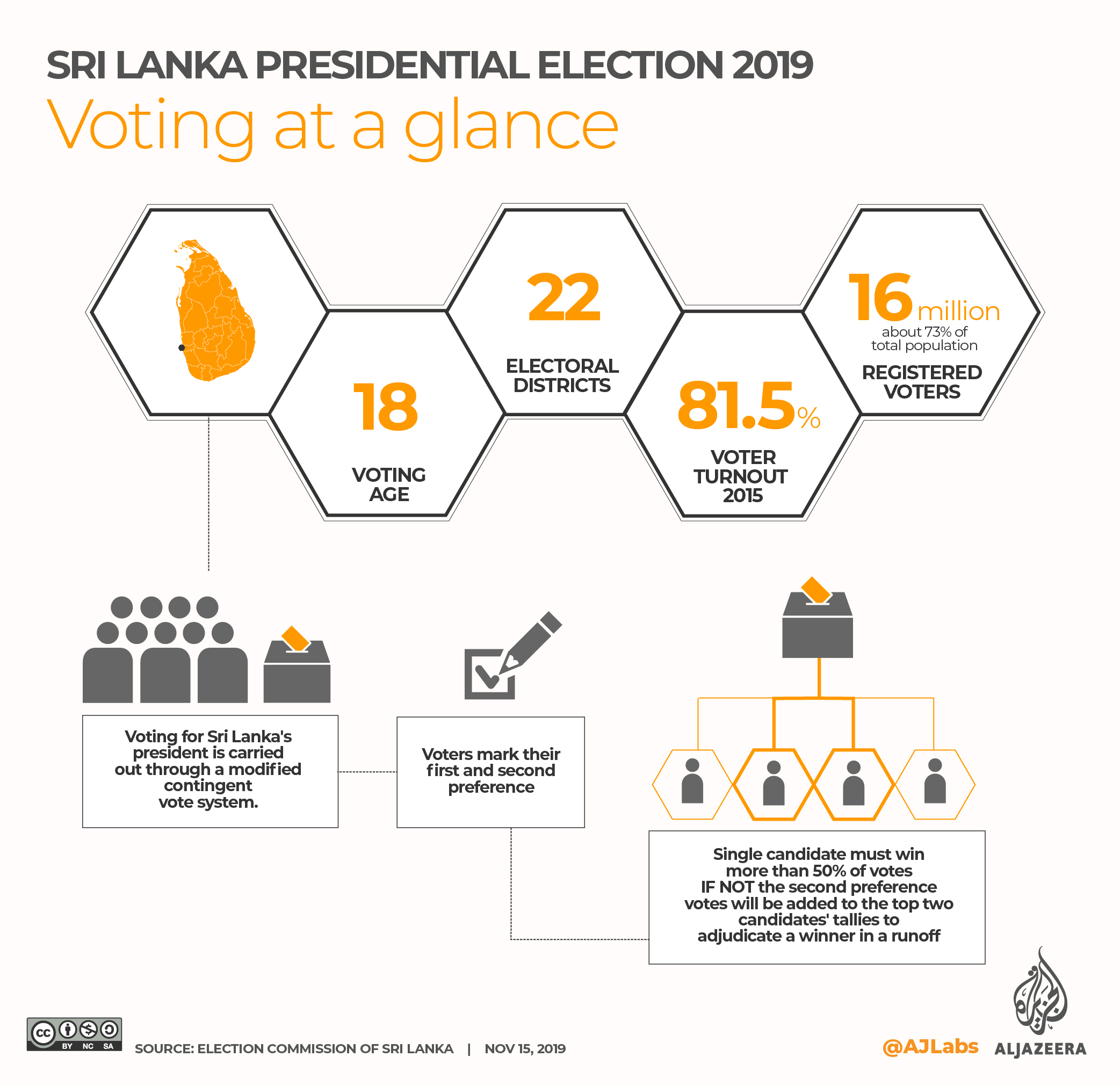 INTERACTIVE: SRI LANKA'S PRESIDENTIAL ELECTIONS 2019 - Voting at a glance