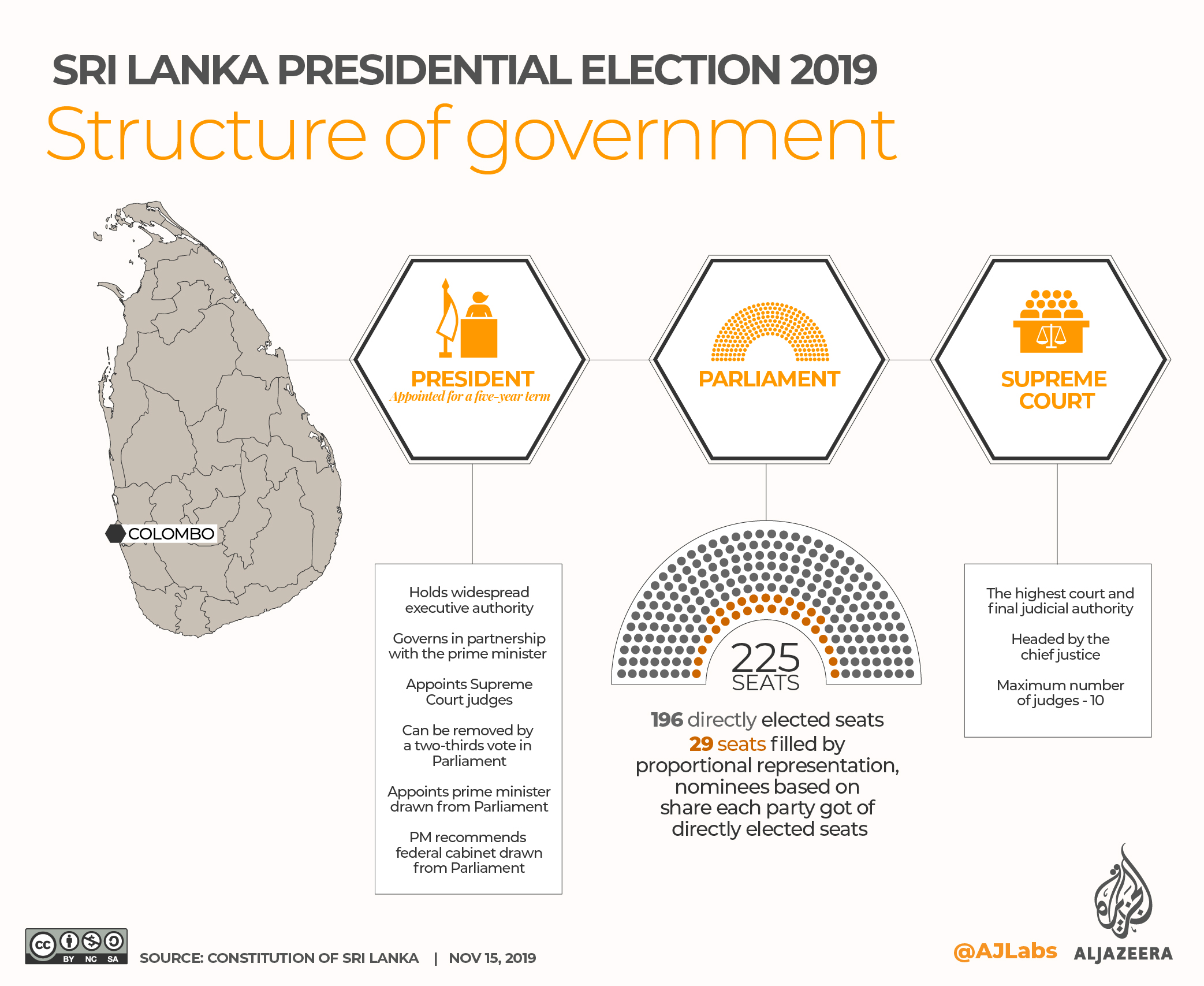 INTERACTIVE: SRI LANKA PRESIDENTIAL ELECTION 2019 - Structure of govt