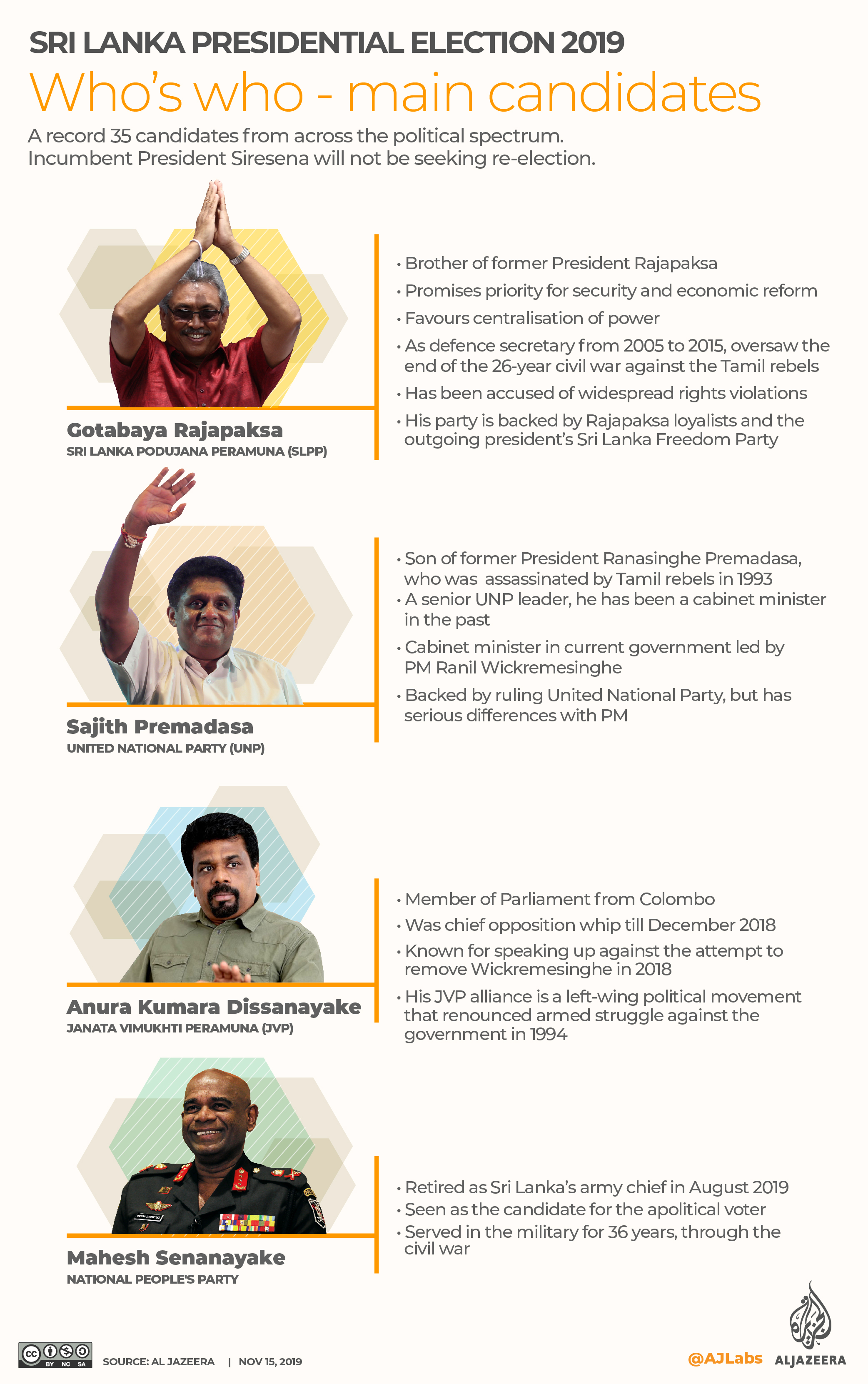INTERACTIVE: SRI LANKA PRESIDENTIAL ELECTION 2019 - Candidates