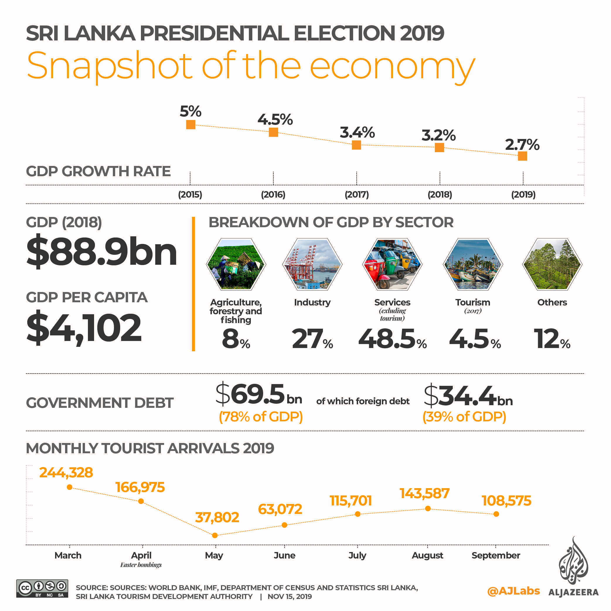 INTERACTIVE: SRI LANKA PRESIDENTIAL ELECTION 2019 - Economy revised
