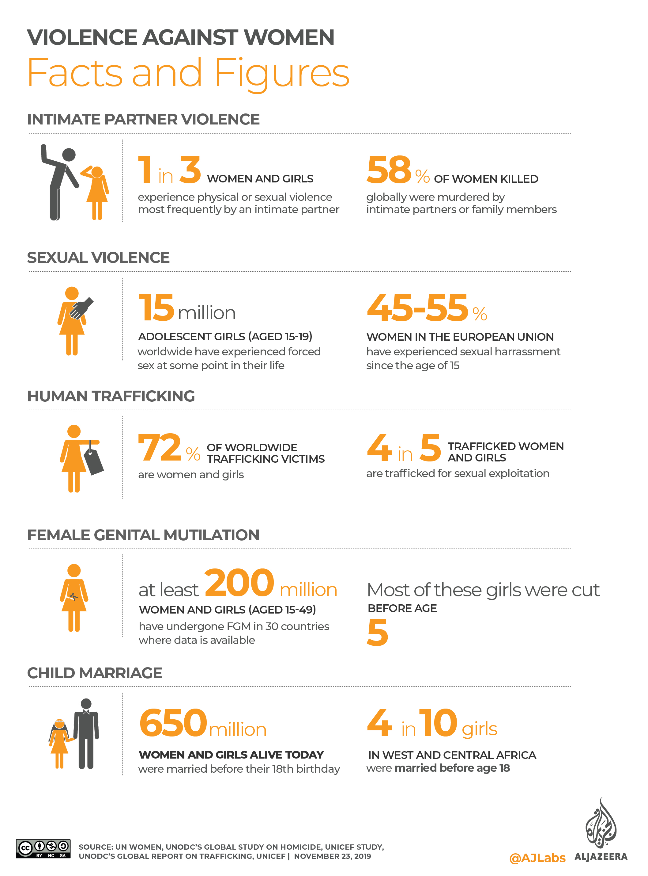 INTERACTIVE: Violence against women