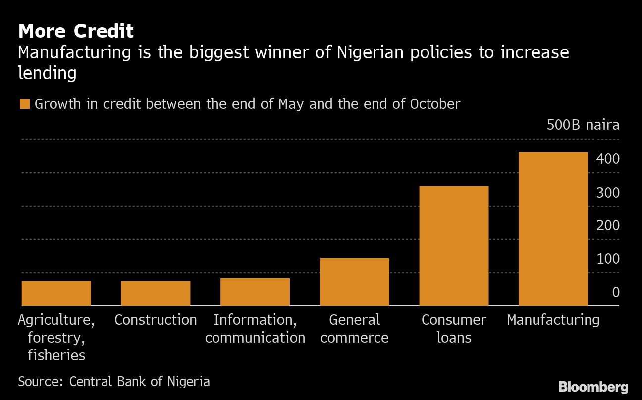 NIGERIA CREDIT GROWTH CHART BLOOMBERG