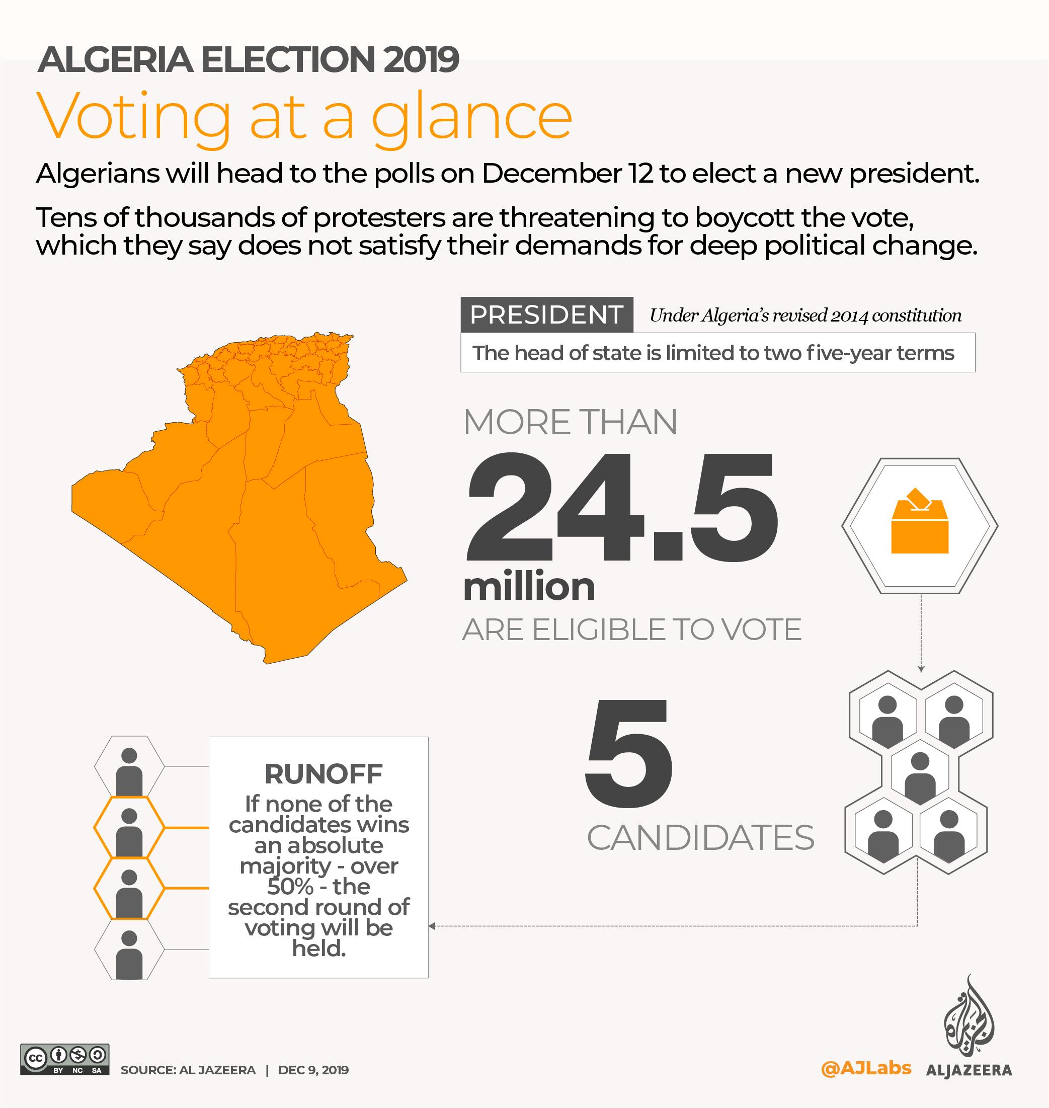 ALGERIA PRESIDENTIAL ELECTIONS SNAPSHOTS [Al Jazeera]