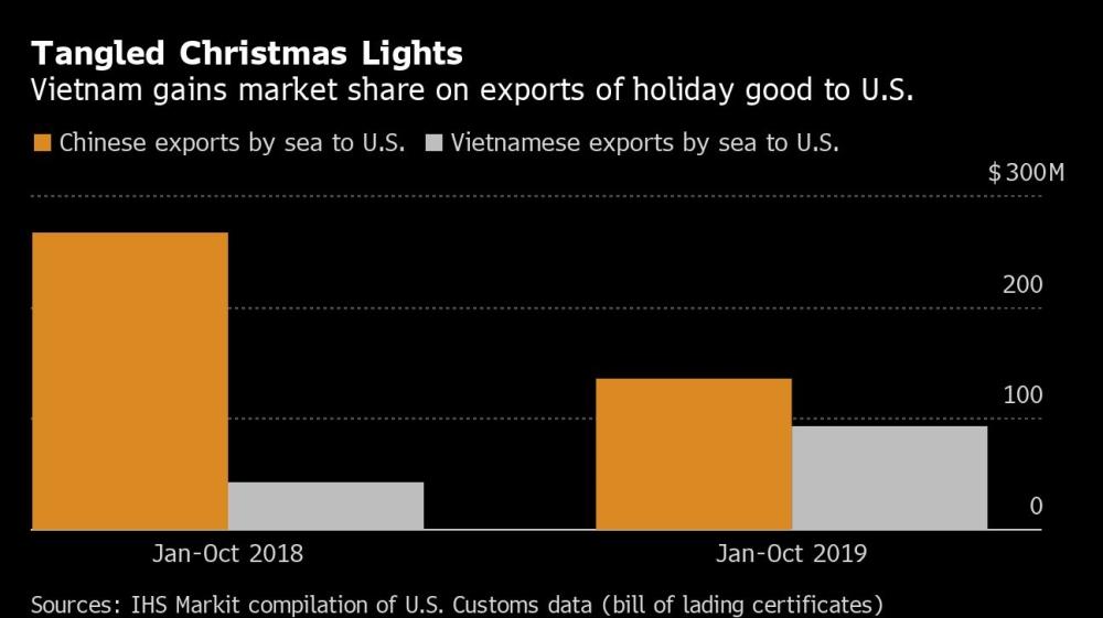 Tangled Christmas lights (Bloomberg chart)