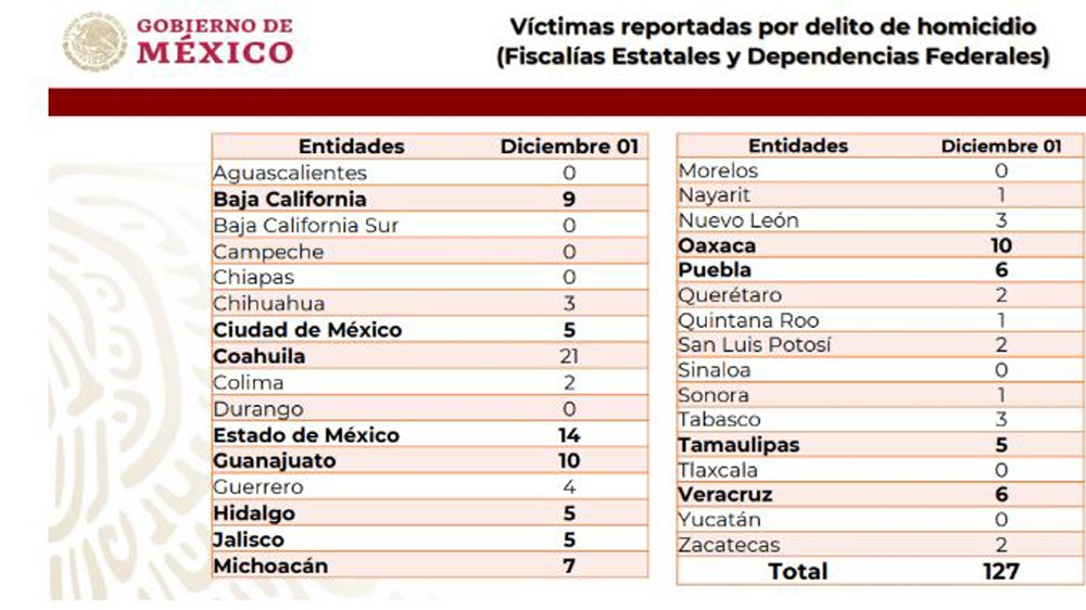 Security Report Mexico